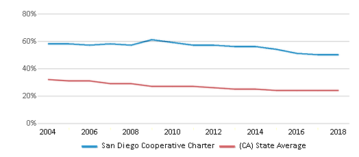This chart display the percentage of White students in San Diego Cooperative Charter and the percentage of White public school students in California by year, with the latest 2017-18 school year data.