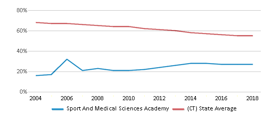 This chart display the percentage of White students in Sport And Medical Sciences Academy and the percentage of White public school students in Connecticut by year, with the latest 2017-18 school year data.