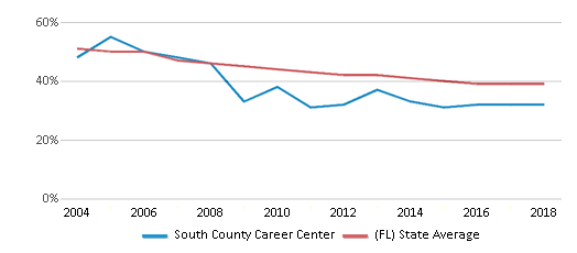 This chart display the percentage of White students in South County Career Center and the percentage of White public school students in Florida by year, with the latest 2017-18 school year data.