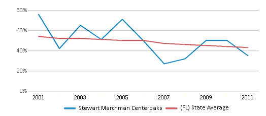 This chart display the percentage of White students in Stewart Marchman Centeroaks and the percentage of White public school students in Florida by year, with the latest 2010-11 school year data.