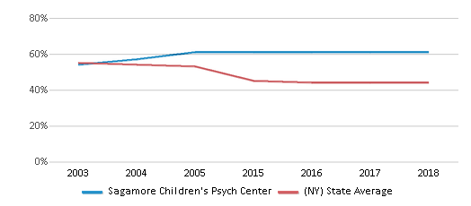 This chart display the percentage of White students in Sagamore Children's Psych Center and the percentage of White public school students in New York by year, with the latest 2017-18 school year data.