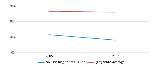 This chart display the percentage of White students in So. Lansing Center - Girls and the percentage of White public school students in New York by year, with the latest 2006-07 school year data.
