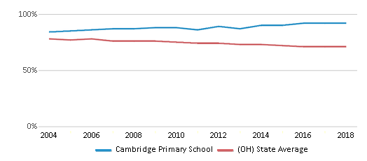 This chart display the percentage of White students in Cambridge Primary School and the percentage of White public school students in Ohio by year, with the latest 2017-18 school year data.