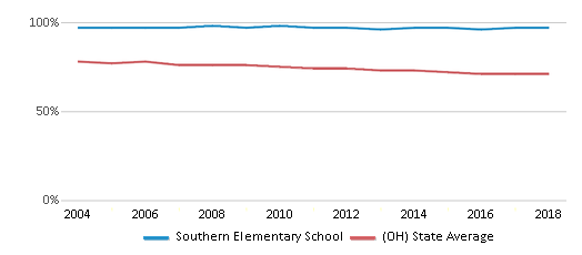 This chart display the percentage of White students in Southern Elementary School and the percentage of White public school students in Ohio by year, with the latest 2017-18 school year data.