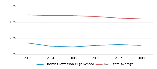 This chart display the percentage of White students in Thomas Jefferson High School and the percentage of White public school students in Arizona by year, with the latest 2007-08 school year data.