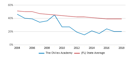 This chart display the percentage of White students in The Chiles Academy and the percentage of White public school students in Florida by year, with the latest 2017-18 school year data.