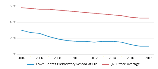 This chart display the percentage of White students in Town Center Elementary School At Plainsboro and the percentage of White public school students in New Jersey by year, with the latest 2017-18 school year data.
