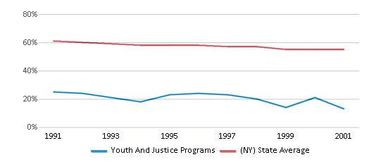 This chart display the percentage of White students in Youth And Justice Programs and the percentage of White public school students in New York by year, with the latest 2000-01 school year data.