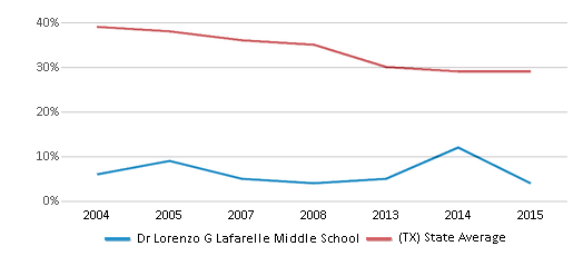 This chart display the percentage of White students in Dr Lorenzo G Lafarelle Middle School and the percentage of White public school students in Texas by year, with the latest 2014-15 school year data.