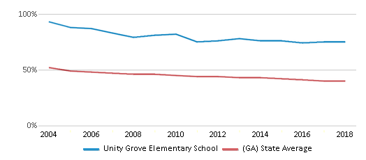 This chart display the percentage of White students in Unity Grove Elementary School and the percentage of White public school students in Georgia by year, with the latest 2017-18 school year data.