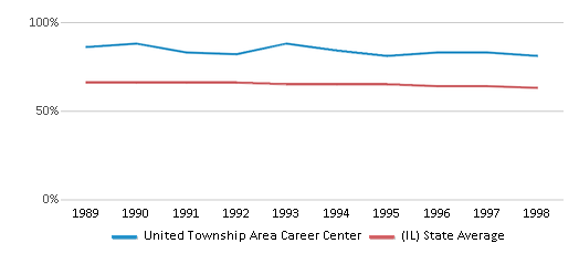 This chart display the percentage of White students in United Township Area Career Center and the percentage of White public school students in Illinois by year, with the latest 1997-98 school year data.